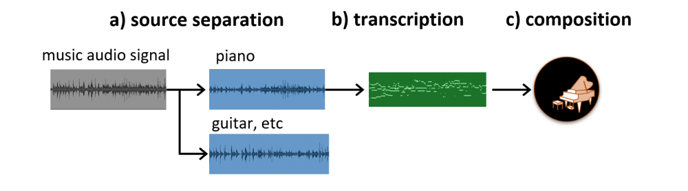 Music Analysis for Automatic Music Composition: Source Separation